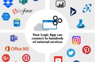 Azure Logic Apps ile Uygulamalarınızı Entegre Edin!